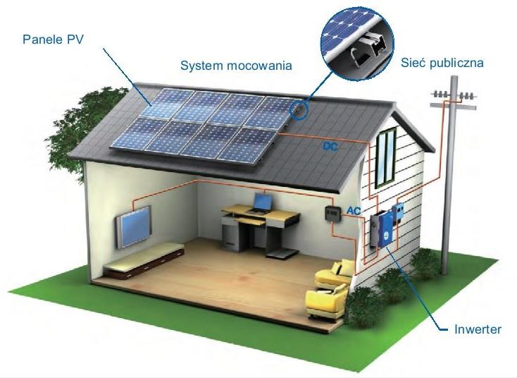 Mikro-instalacje dla osób fizycznych